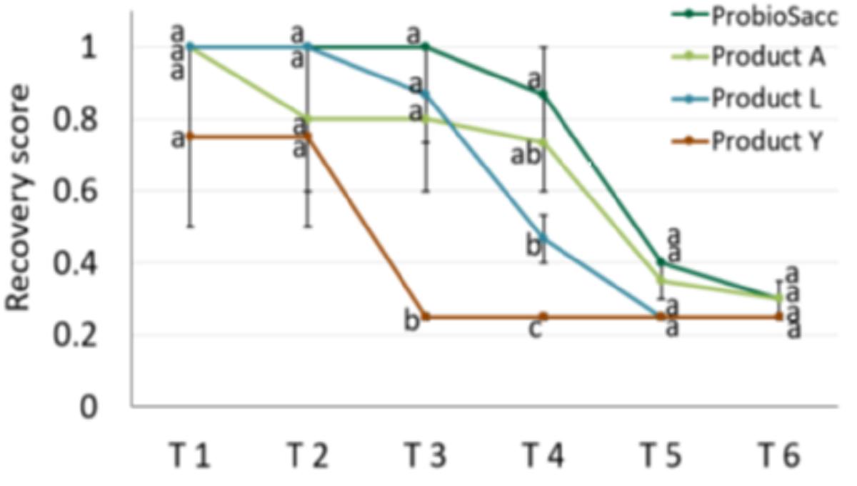 Test stabilnosti različnih komercialnih živih kvasovk v mineralni mešanici