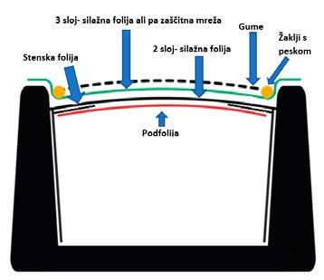 Slika 8: Pravilno tesnjenje silosa vključuje stenske folije, podfolijo (kisikova zaščita) in dve plasti folije na vrhu ali ena plast folije ter zaščitna mreža proti pticam.